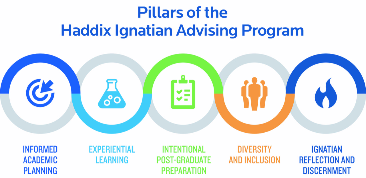 Pillars of the Haddix Ignatian Advising Program