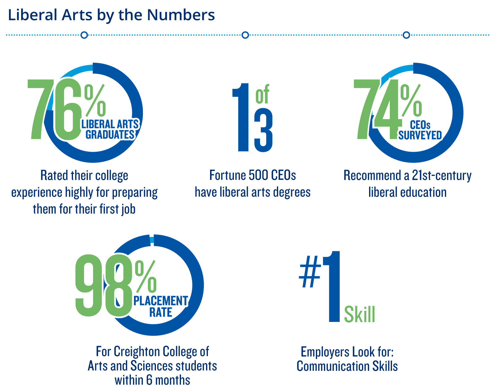 1 in 3 Fortune 500 CEOs have liberal arts degrees; 97% placement rate for CCAS graduates; Communication skills are #1 skill CEOs want in employees