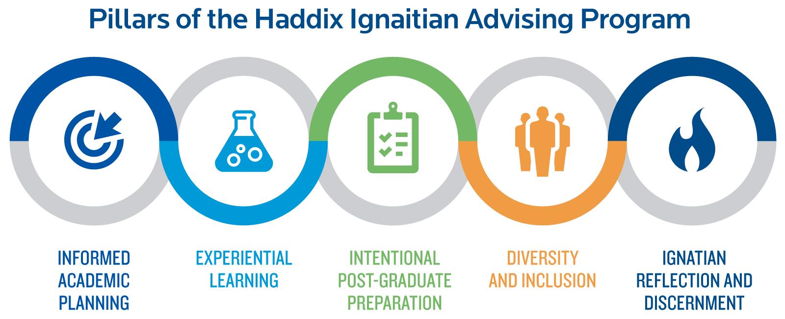 Pillars of the Haddix Ignaitian Advising Program