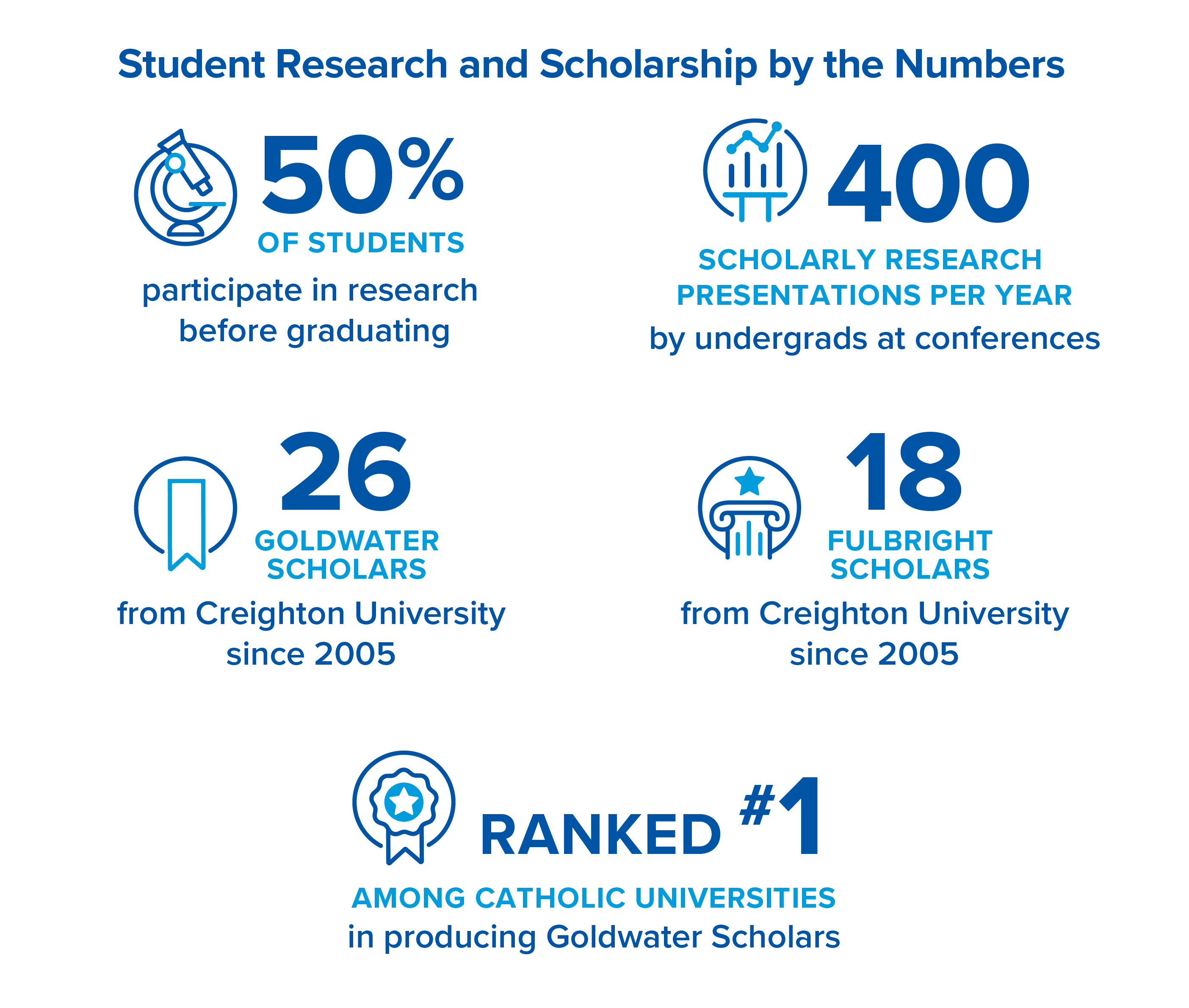 Excellence in Undergraduate Research and Scholarship at Creighton University