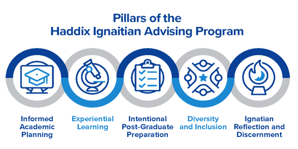 Pillars of the Haddix Ignation Advising Program
